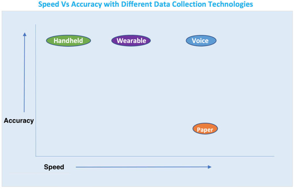 voice-warehouse-data-collection